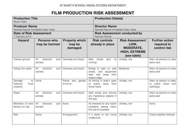 risk assessment task 1 Risk assessment is a continual process that begins at the planning stages of a task, and continues throughout the task during the tra process all hazards are identified, risks.